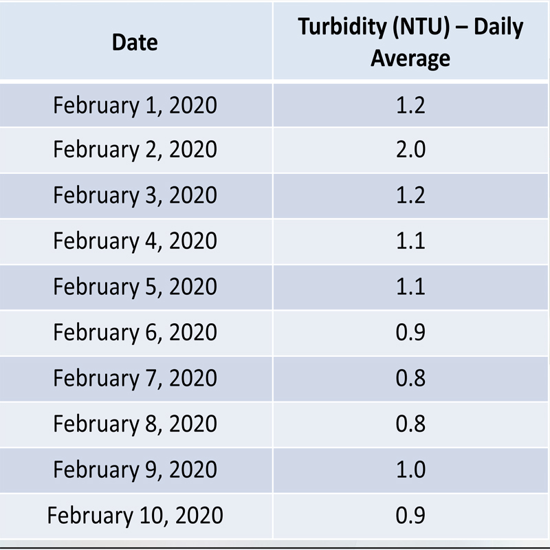 06_Feb Turbidity table